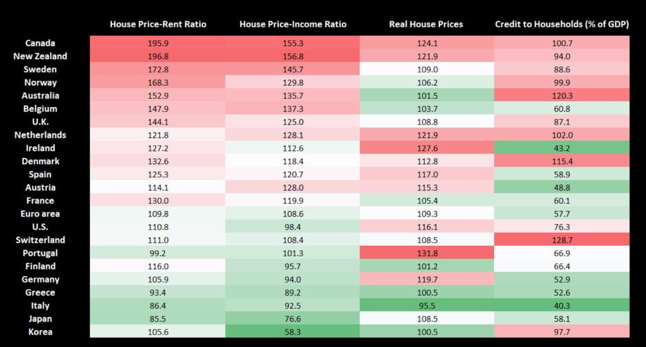 Immobilienblasen Indikatoren im internationalen Vergleich