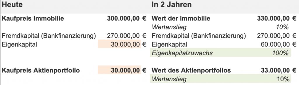 Aktien oder Immobilien Vergleich