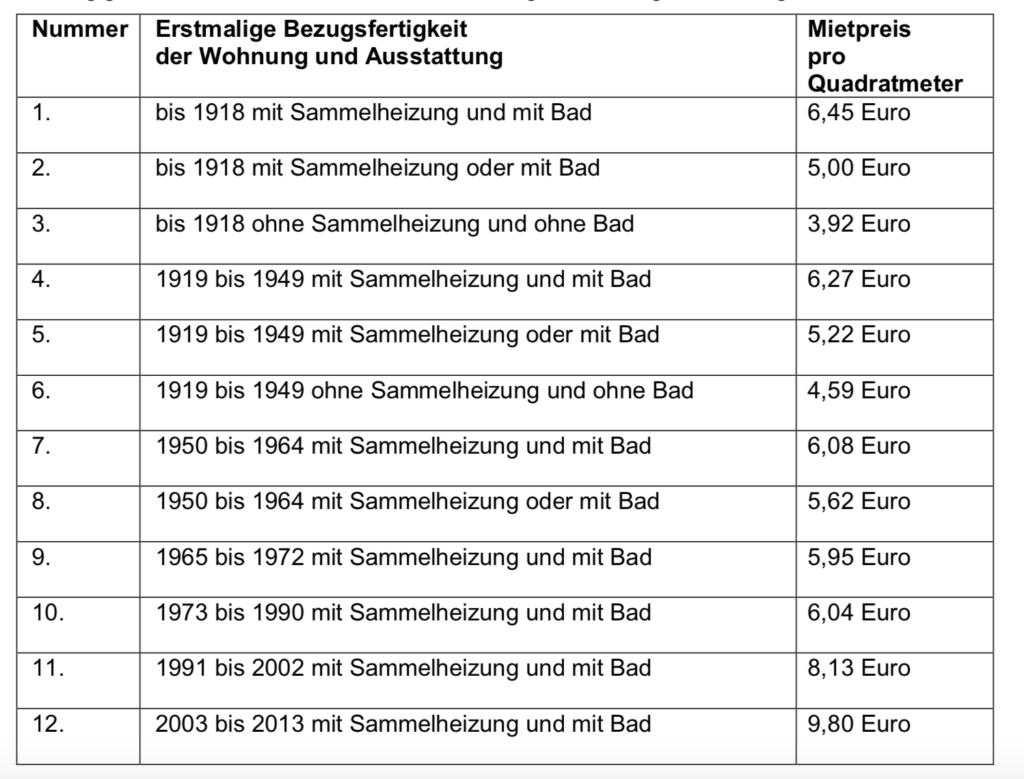Mietentabelle Berliner Mietendeckel