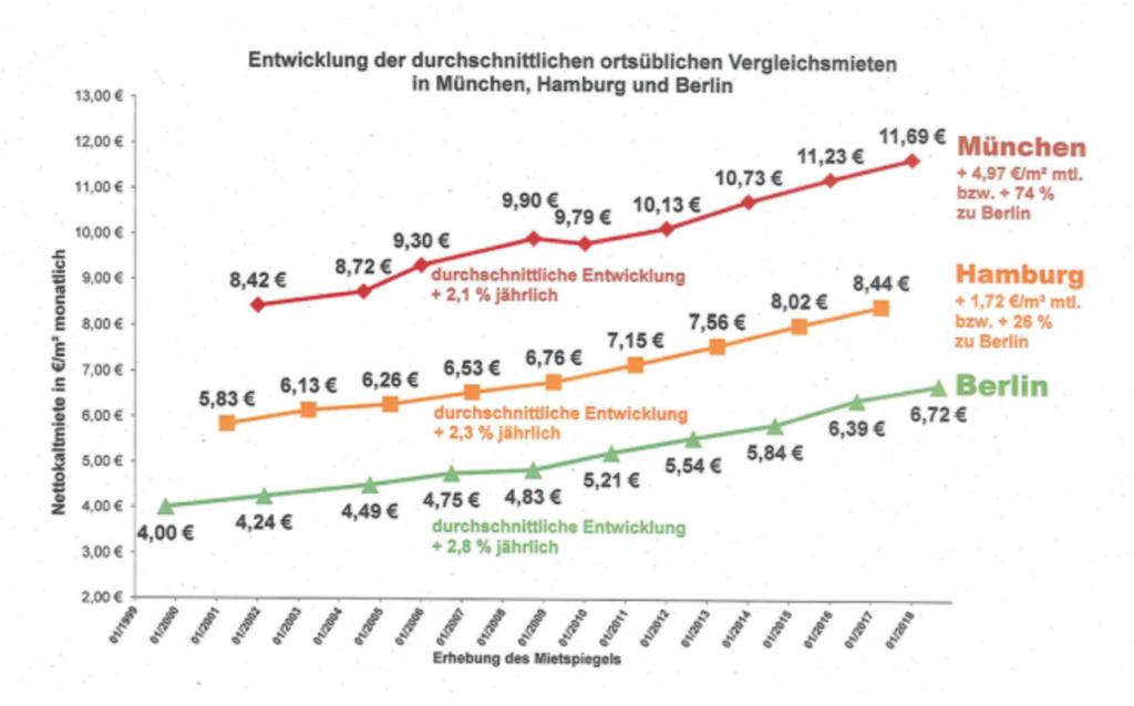 Entwicklung der Mieten in Berlin, Hamburg, München