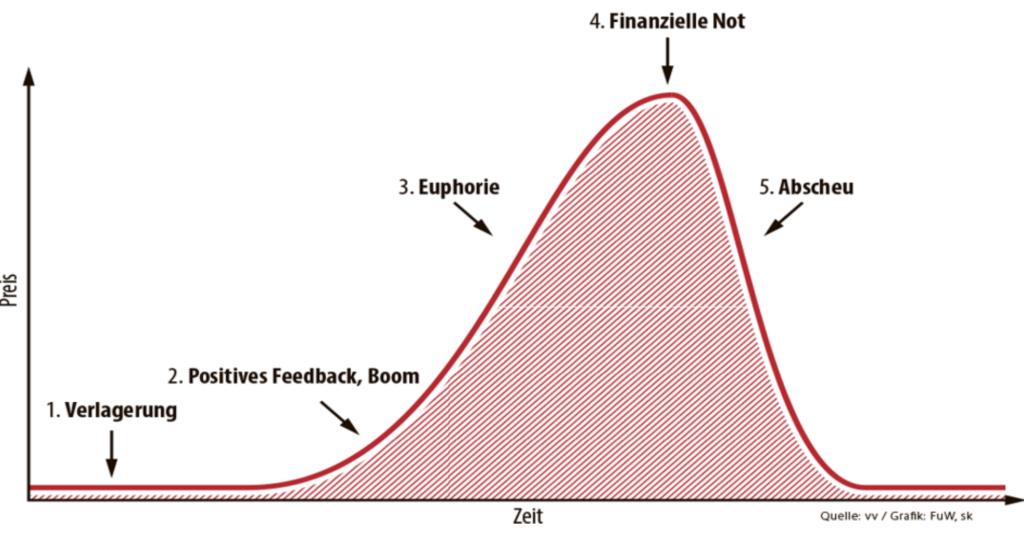 5 Phasen der Spekulationsblase