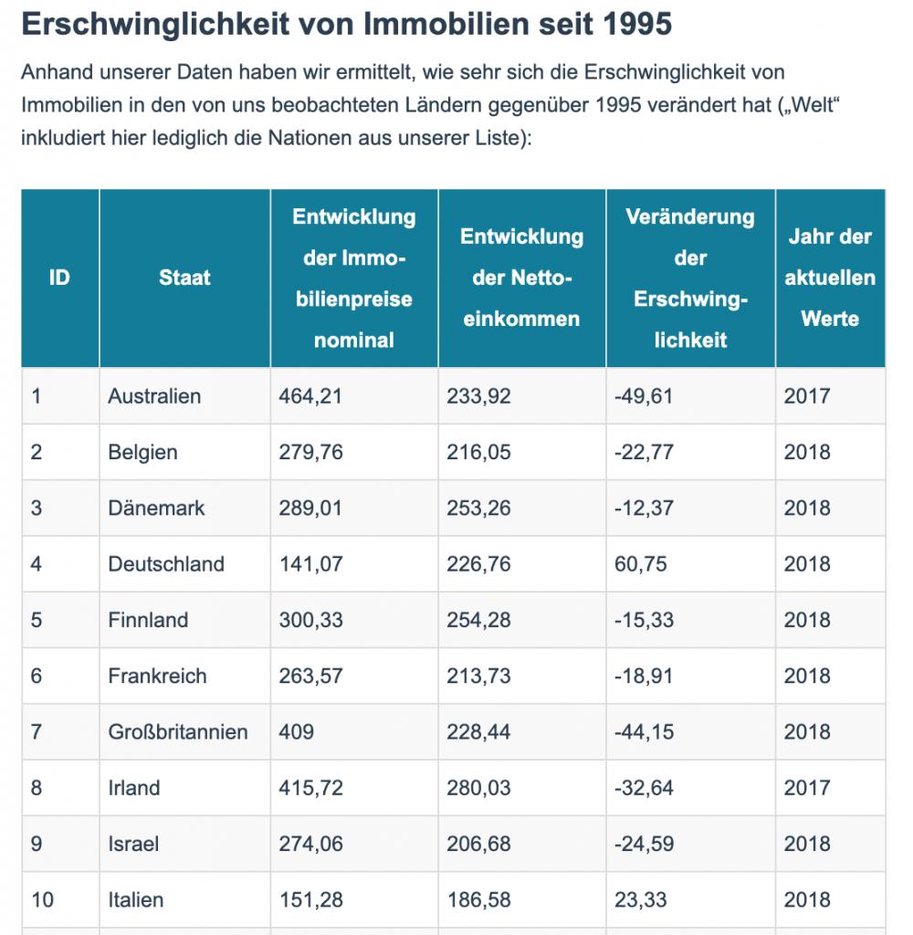 Immobilienblase in Deutschland oder nicht? Erschwinglichkeit von Immobilien seit 1995