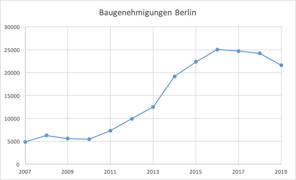 Baugenehmigungen Berlin
