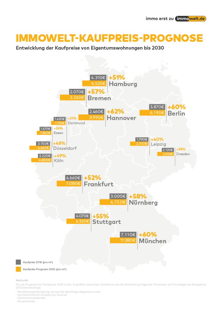 Immobilienpreis Prognose: Hauskauf Berlin lohnt sich noch