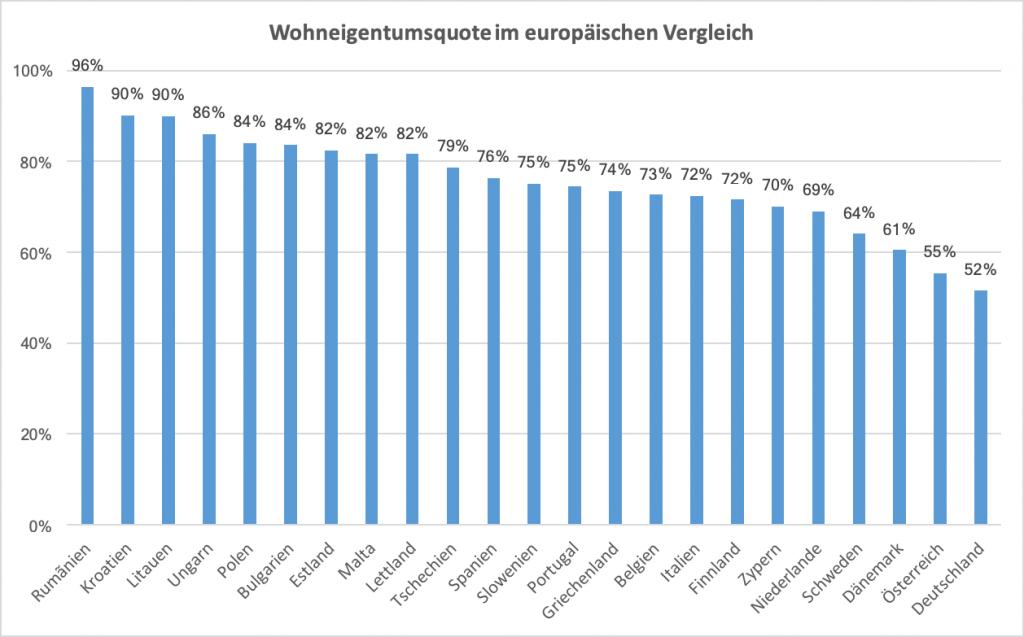 Eigentumsquote in europäischen Ländern