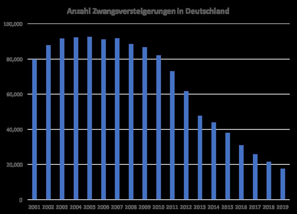 Anzahl Zwangsversteigerungen in Deutschland