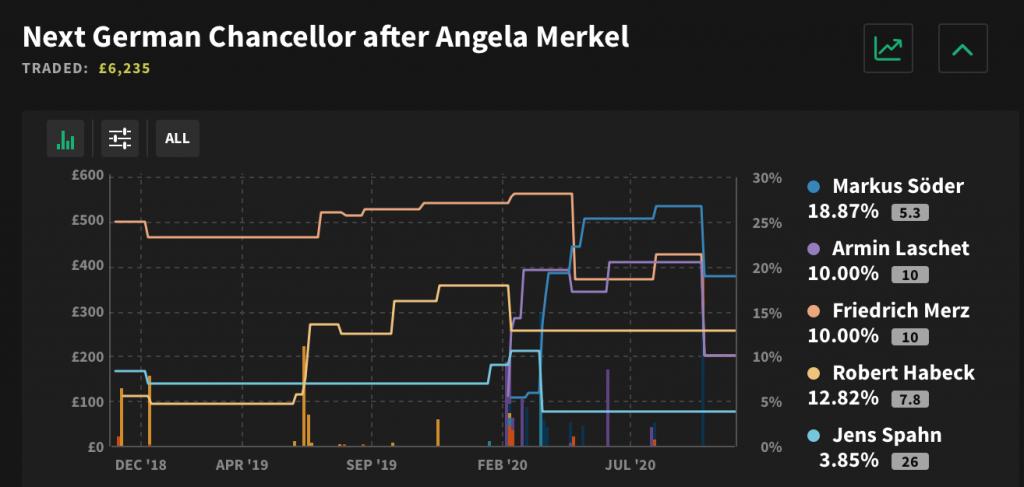 Wettmärkte nächster Bundeskanzler