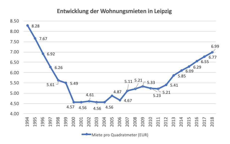 Entwicklung der Mieten in Leipzig